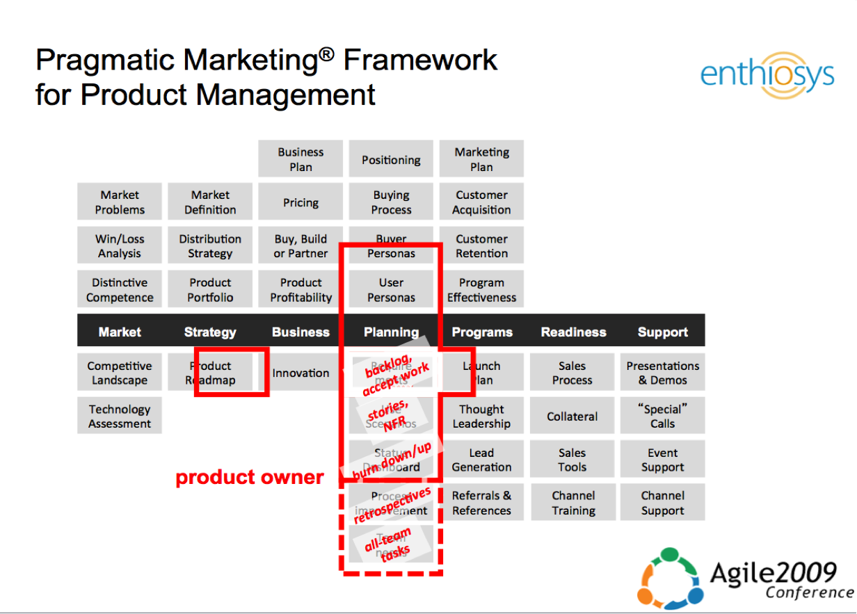 ProductOwnershipAndProductManagement