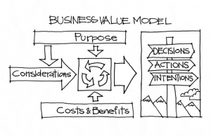 Business Value Model