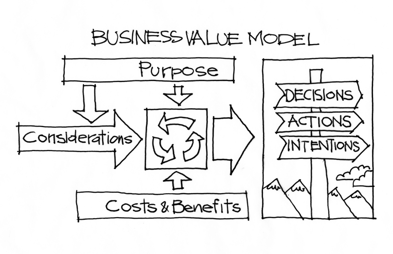 values used in business decision making The framework we present in this article helps a decision maker to understand that everyday decisions all have some basis in values, to sort out the specific values involved in a given decision-making event, and to make the decision with full awareness of its ethical implications.