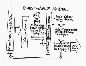How agile business analysts assess value
