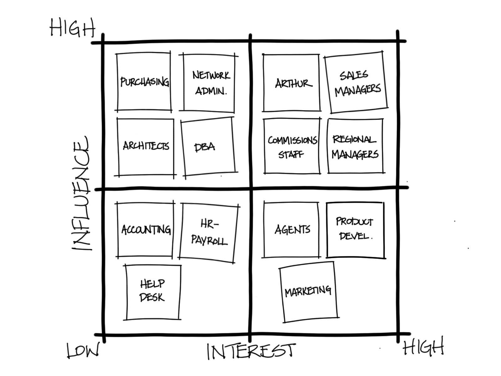 mapping techniques for stakeholders