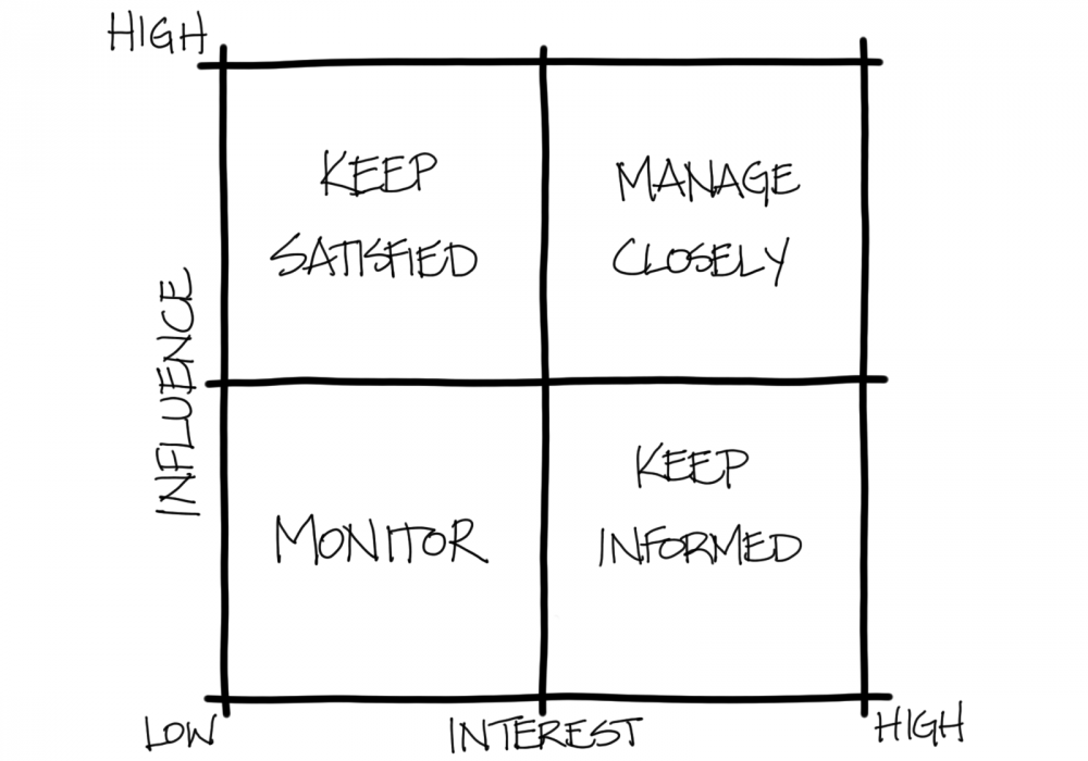 Why you should pay attention to your stakeholders, just not in the way you might think