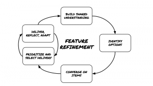 How To Refine Features