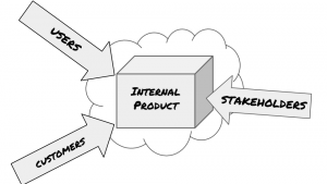 What is the difference between customers, users, and stakeholders?