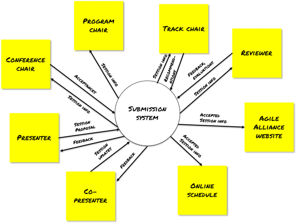 Identify SME with a context diagram