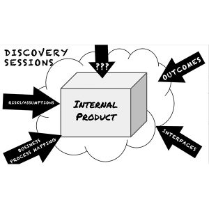 An example of initial discovery for a new internal product