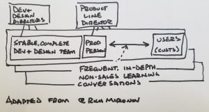 How to structure your product team
