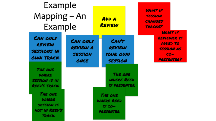 Example mapping example